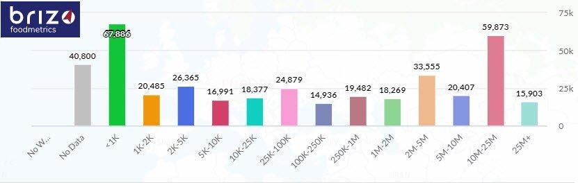 Brizo Foodmetrics chart from dashboard